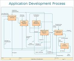 collection business process diagram software pictures   diagrams images about process design on pinterest flowchart  middot  business process modeling example