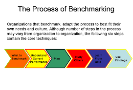 benchmarking total quality management total quality management