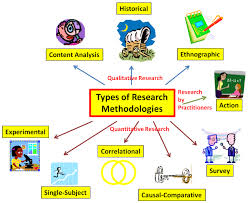 experimental research method in thesis chapter research methodology