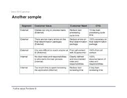 Define phase- Voice of Customer
