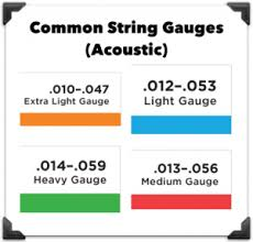 Guitar Strings 101: The Definitive Guide For Acoustic/Electric