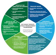ethics standards of conduct in the bc public service province bcpsa acountability framework