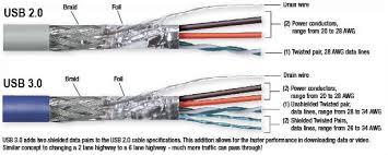 usb tutorial usb 101 what is usb l com com usb cable construction