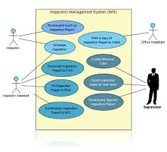 use case diagram   tufail soft technologyexamples