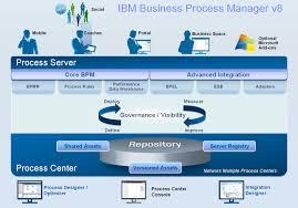 business process management samples business process management wiki samples exchange home ibpmv8archchart