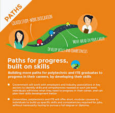 if only singaporeans stopped to think aspire committee report a national training scheme which focuses on industry specific skills will help those who have completed basic studies at the ite and polytechnics deepen