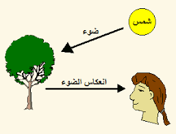 Image result for الضوء