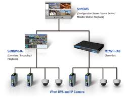 ip cctv system design diagram   jpgimages of ip camera network diagram diagrams