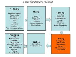 bakery industry  flow chart for biscuit manufacturing  amp    flow chart for biscuit manufacturing  biscuit manufacturing process