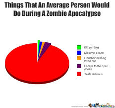 Zombie Apocalypse Memes. Best Collection of Funny Zombie ... via Relatably.com