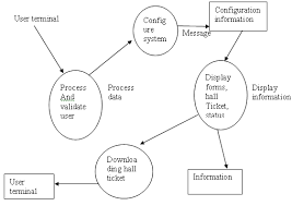 ignou solved assignments cs   software engineering   data flow input from student admin processing  output in various forms report    data flow diagram