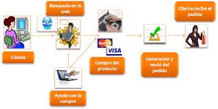 Comercio Electronico Images?q=tbn:ANd9GcTS4pxEI8nENjfuFxr5ntjGvZdu20vmT80Msx3TMYHb8ZR1CAXr