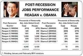 Obama vs Reagan Report card.