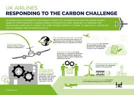 uk airlines are responding to the carbon challenge new report airlines uk carbon infographic airlinecontribution highresolution airlines uk carbon infographic asks highresolution