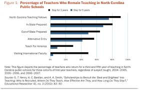 how effective are loan forgiveness and service scholarships for the north carolina teaching fellows program