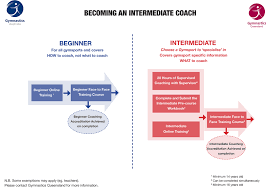 how to become a coach if you do not currently hold a gymnastics coaching accreditation you need to either register for the beginner coaching course or apply for an