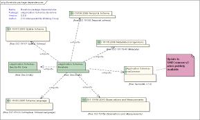 gml application schema package summary   geosciml boreholeuml diagram  context diagram   boreholedetails
