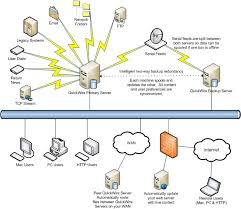 collection network server diagram pictures   diagramsnetwork topology diagrams photo album diagrams