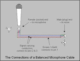 xlr wiring diagram male images xlr connector wiring diagram to smaller arrangements in which the mixer is located on stagegenerally