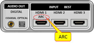 Playing TV Audio Through the <b>AV</b> Receiver
