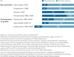 manufacturing the future the next era of global growth and the future of manufacturing