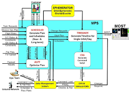 mpst functional flow block diagram for remote sensing missions    mpst functional flow block diagram for remote sensing missions