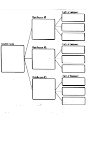 research paper graphic organizer  Essay Writing Graphic Organizer