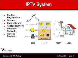 iptv system architecture