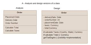 simple guidelines for drawing uml class diagrams