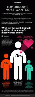 personality outweighs skills the importance of developing your share