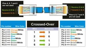 cat  wiring diagram   crossover cable diagramcrossover cable diagram
