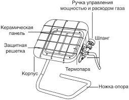 <b>Обогреватель газовый</b> инфракрасный <b>Ballu Gas</b> Compact Bigh-4 ...