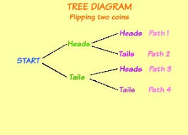 tree diagrams in math  definition  amp  examples   study comtree diagram for flipping a coin twice