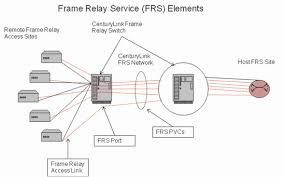 frame relay network diagram photo album   diagramscenturylink whole  frame relay service frs