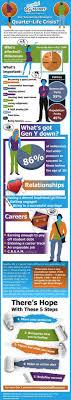 are you going through a quarter life crisis ly are you going through a quarter life crisis infographic