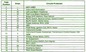 similiar 1998 ford taurus fuse box diagram keywords 1998 ford taurus 3 0 ip fuse box car wiring diagram