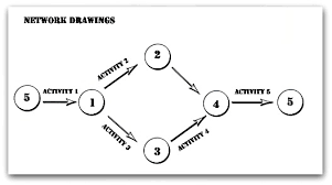 insights to a network diagramnetwork diagram