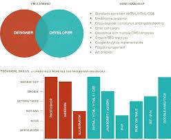 web designer   front end developer   seo   analytics in charlotte    resume  infographic   bermon painter is a hybrid web designer and web developer   skills in html