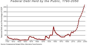 beyond the welfare state national affairs levin federal debt small