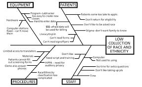 best images of fishbone diagram template health care   fishbone    fishbone diagram example health