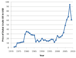 Linking Oil Prices to the U S  Economy Stanford University