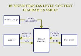 identifying critical success factors for the businessfor each major business process  prepare a context diagram for the business process  the context diagram shows the external entities involved in the