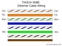 ethernet straight through cable diagram  above values are relative    ethernet straight through cable diagram