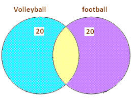 venn diagram   make a venn diagram   math tutorvista comvenn diagram problems