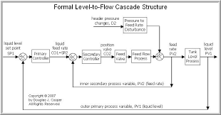the cascade control architecture   control guru    our level to flow cascade fits into our block diagram structure  as required  there are