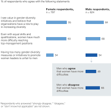 moving mind sets on gender diversity global survey among male executives skepticism about gender diversity issues still lingers
