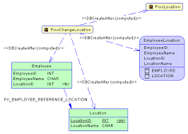 tracing trigger and procedure dependencies   data modeling   sap    its traceability links tab lists the objects upon which it depends  and the link type of dbcreateafter  computed  shows that powerdesigner has determined