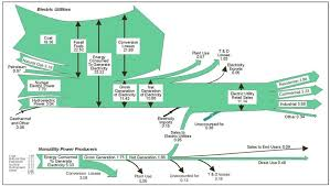 electricity   sankey diagramsenergy flows incl nonutility