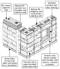 images about straw bale on Pinterest   Straw Bales  House       images about straw bale on Pinterest   Straw Bales  House plans and Bunkhouse
