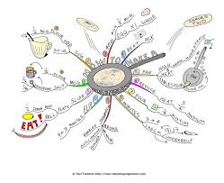 how to draw and use a mindmap and examples the how to make a pancake mind map will help you to cook pancakes by following eleven simple steps the mind map breaks down a quick and easy method of